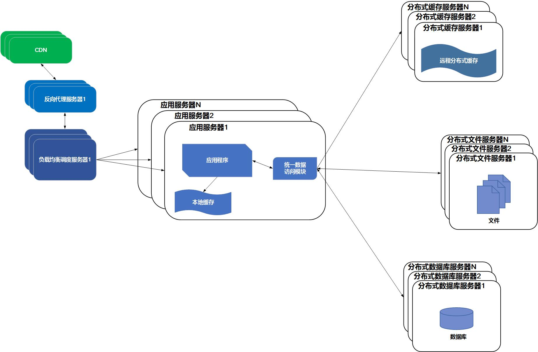 10 张图带你了解后台服务架构演变