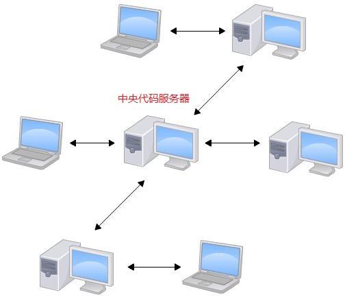 如何发现并参与开源项目