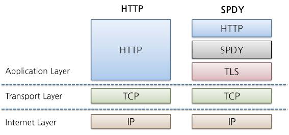一篇文章彻底了解HTTP发展史