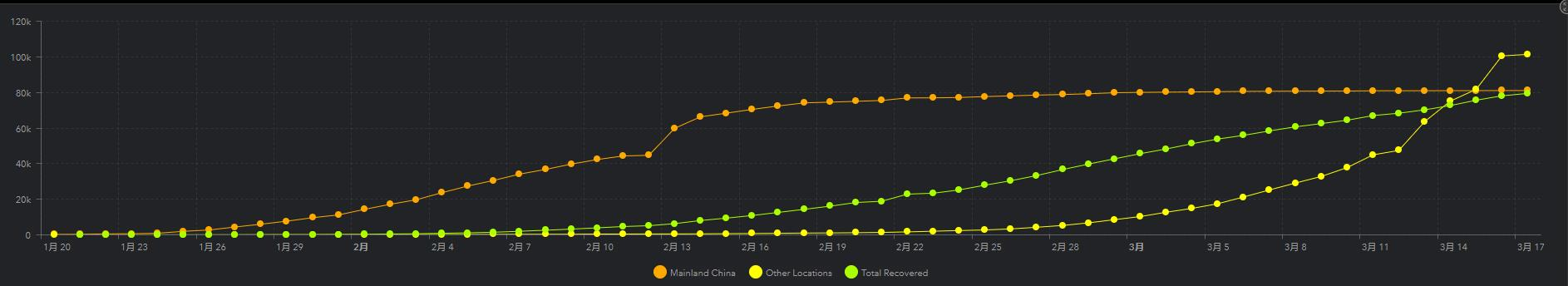 GitHub 标星10k+,新型冠状病毒(2019-nCoV)最全的数据集在这里!