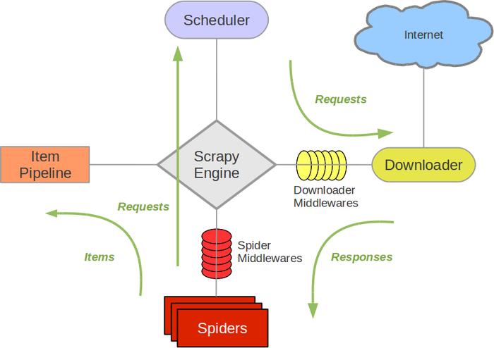 学会运用爬虫框架 Scrapy (一)