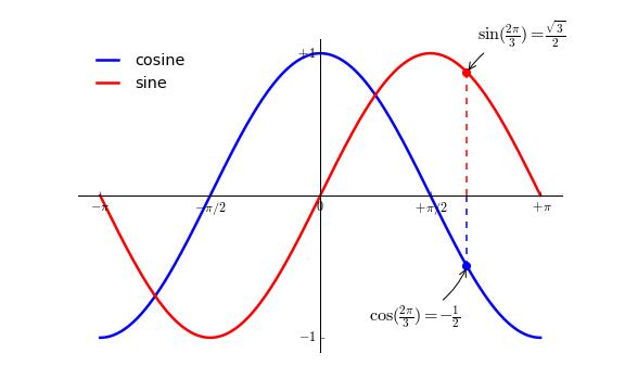 Python 绘图,我只用 Matplotlib(一)