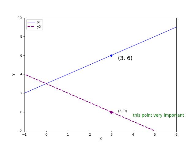Python 绘图,我只用 Matplotlib(二)