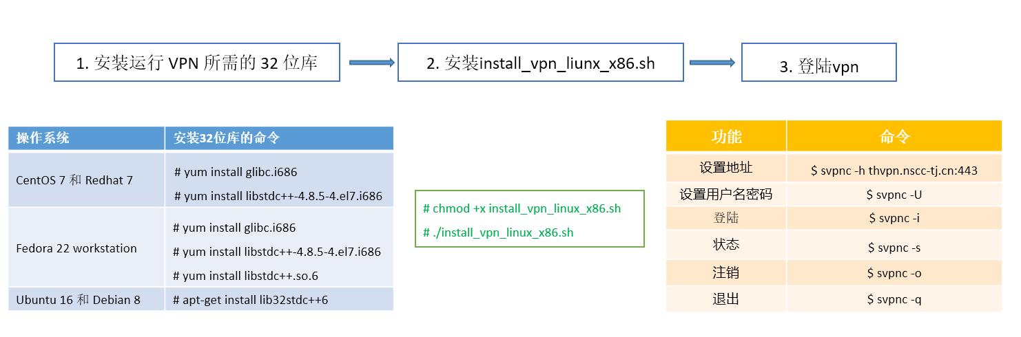 如何使用linux64位系统登录天河VPN