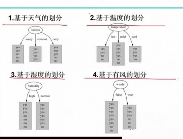 高端实战 Python数据分析与机器学习实战 Numpy/Pandas/Matplotlib等常用库精讲学习教程