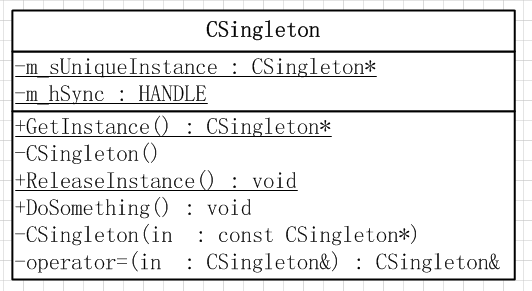 Singleton Pattern UML Class Diagram