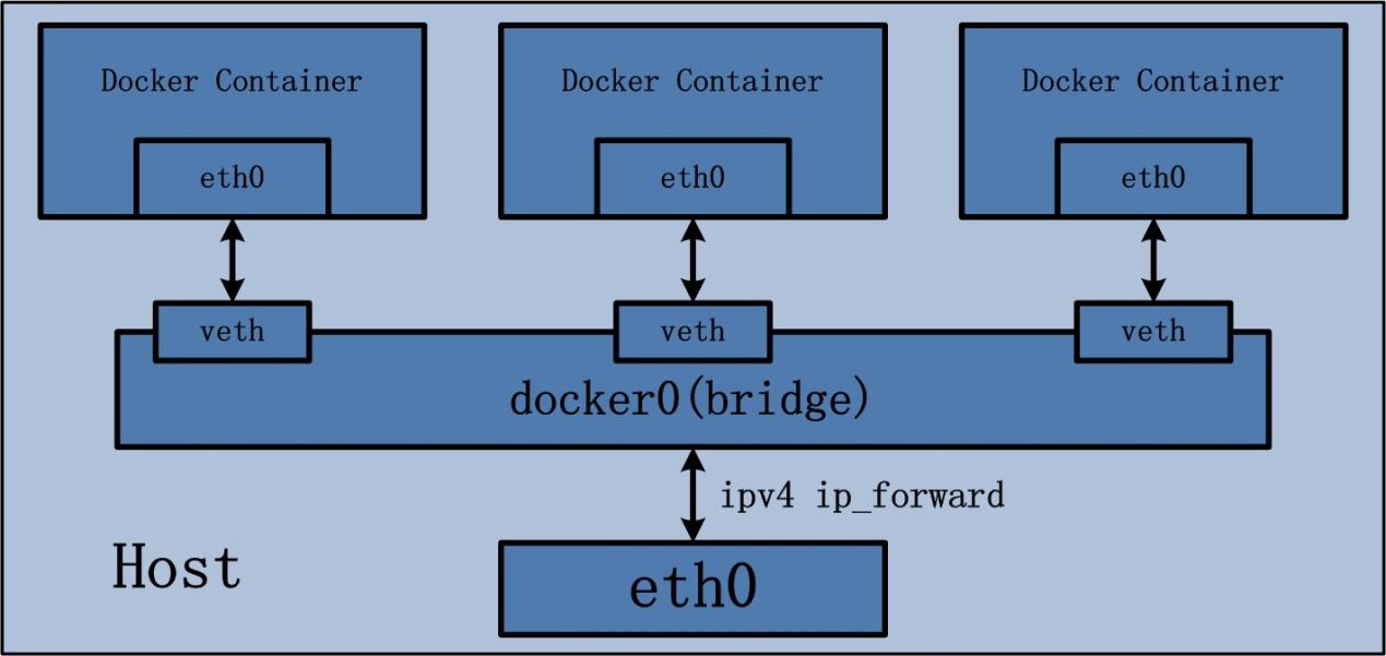 docker_network
