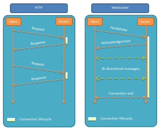 websocket_vs_http