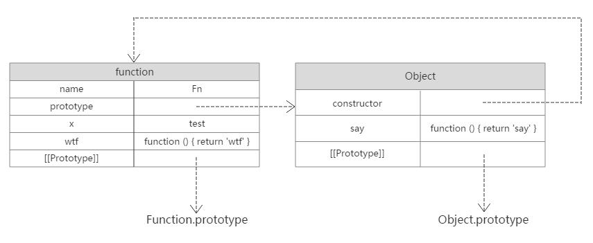 prototype_图