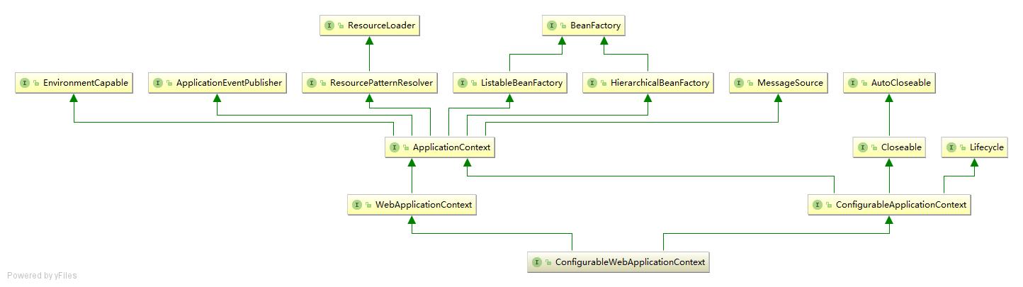 ConfigurableWebApplicationContext