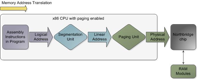 x86 开启分页后的内存地址转换