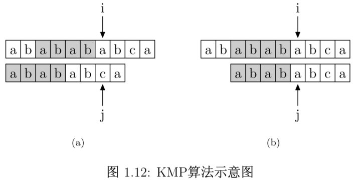KMP 算法