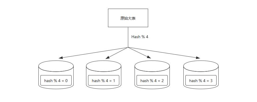 Hash+Mod