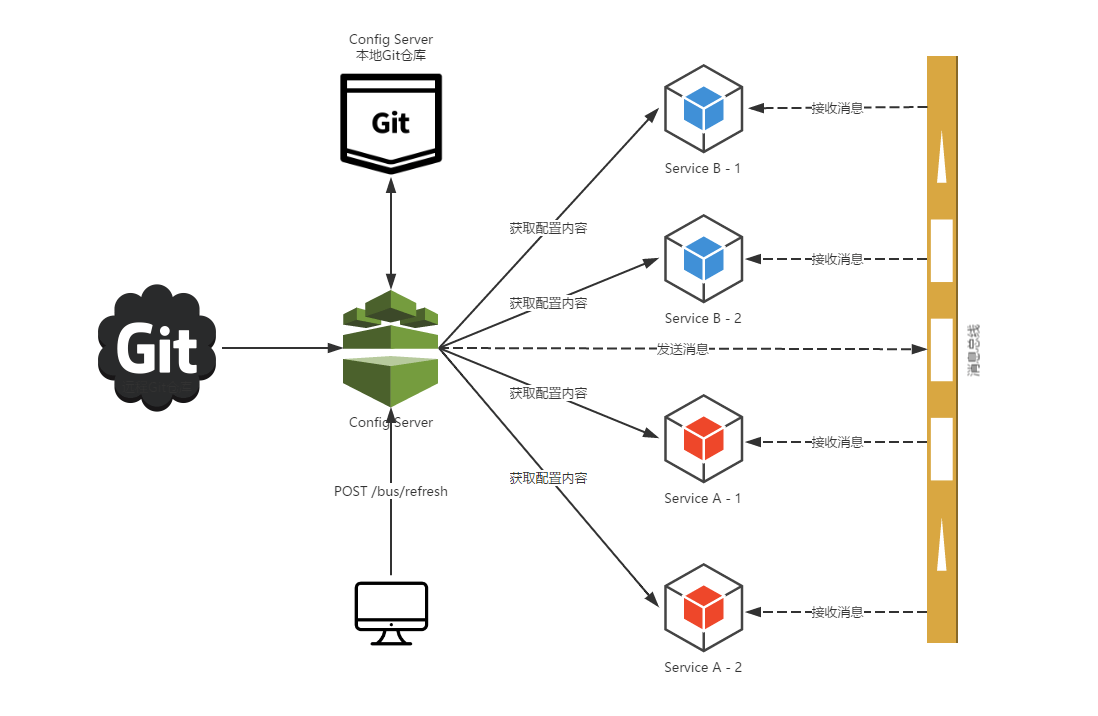 配置中心的 Server 端承担配置刷新的职责