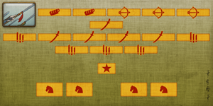 Land Battle Group Formations