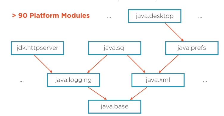 Java 9 模块系统