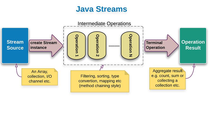 java-streams