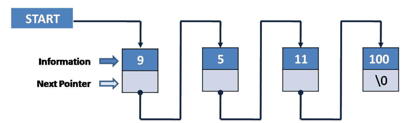 链表存储结构(图片来自网络)