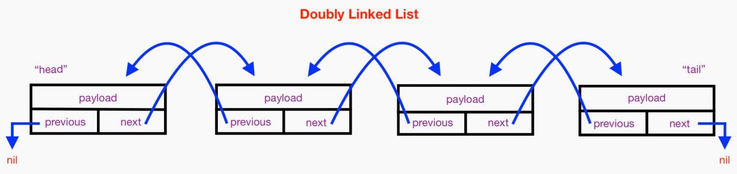 双向链表(图片来自 appcoda.com)
