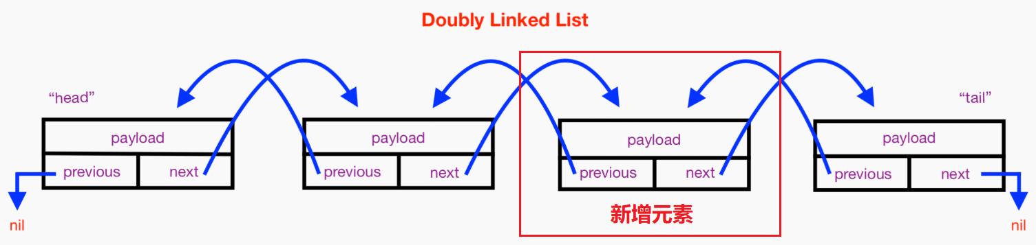 LinkedLst 插入元素