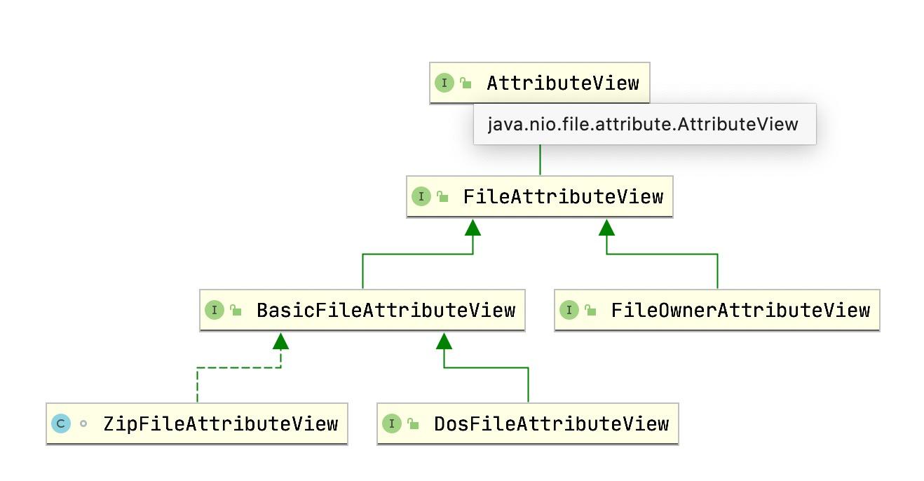 Java7 文件属性