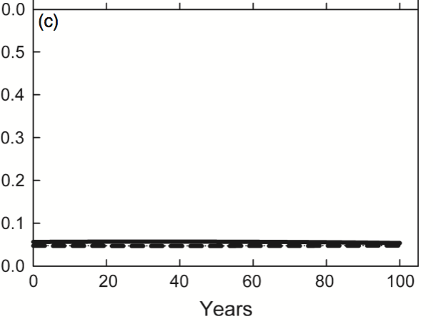 Figure 4c from Cobb et al. (2012)
