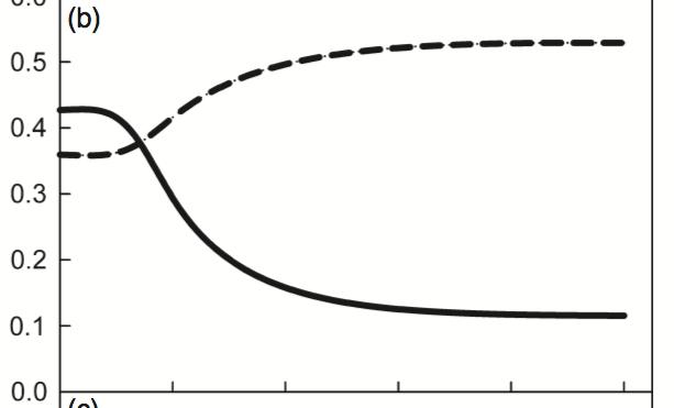 Fig 4b from Cobb et al. (2012)