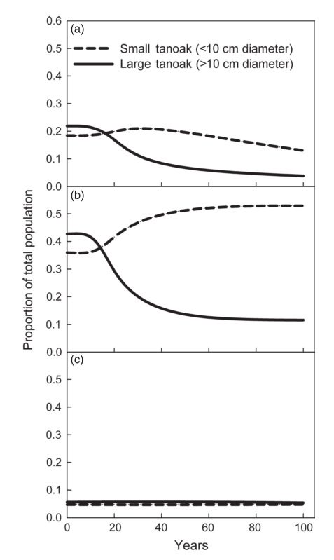 Figure 4 from Cobb et al. (2012)