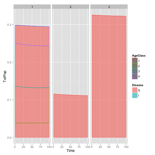Population dynamics broken up by species (left to right, Tanoak, Bay, Redwood), and Size Class