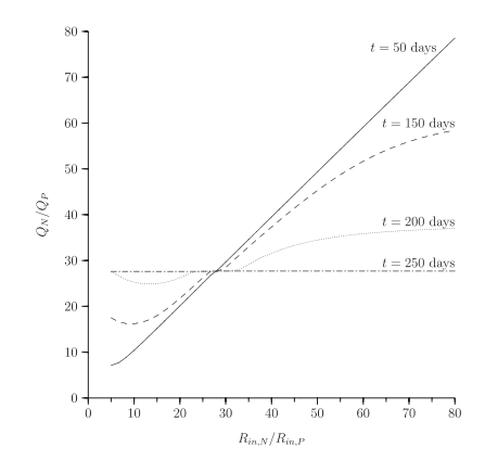 Figure 4 from Klausmeier et al. (2007). Simulated plankton nutrient ratios (Q_N/Q_P) vs.nutrient supply ratios (R_N/R_P) at differing sampling time from a change in nutrient supply ratios.