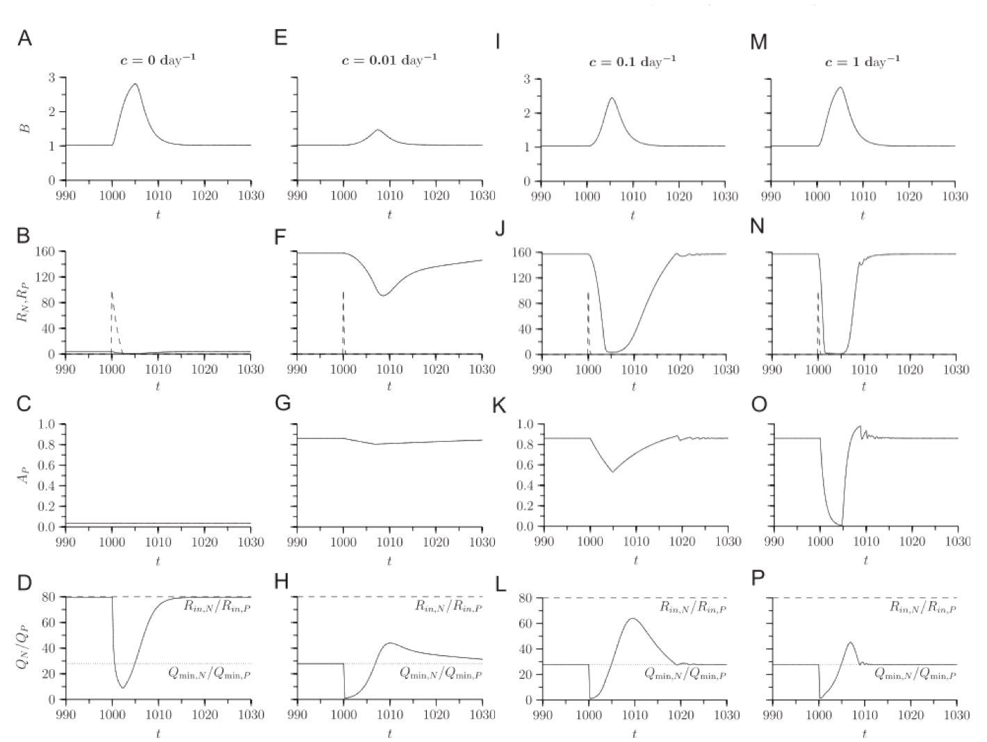 Fig. 5 from Klausmeier et al. (2007), showing response of species with different acclimation rates (c) to a pulse on one nutrient. From left to right, c increases, while variables from top to bottom are biomass (B), nutrient supply (R), allocation of uptake to P (A_P), and species biomass nutrient ratio (Q_N/Q_P)