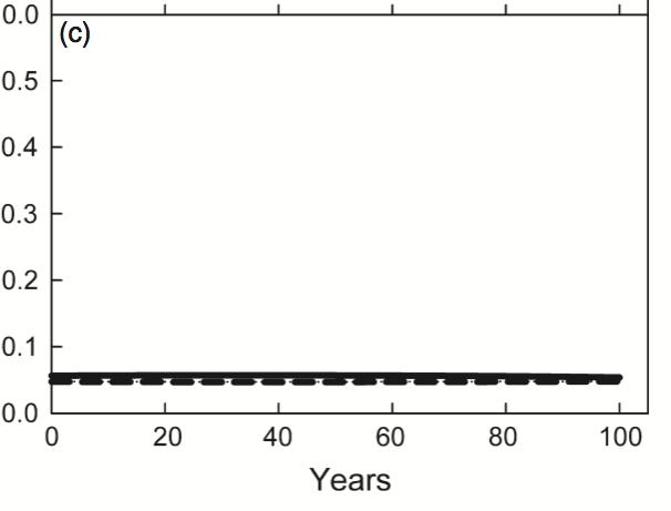 Figure 4c from Cobb et al. (2012)