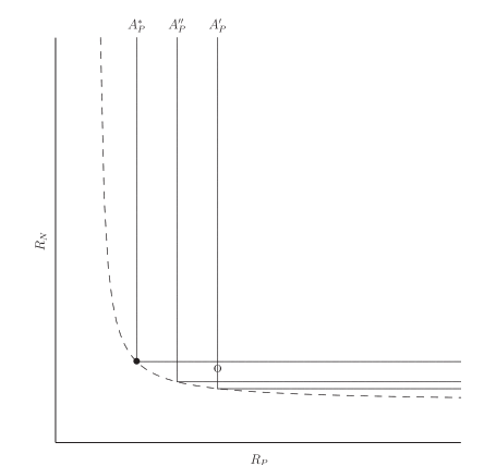 Fig. 1 from Klausmeier et al. (2007), showing zero-net growth curves under three allocation strategies. A* is the continiously stable strategy, while species with A' could be out-competed by A'' or A^*