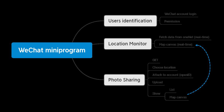 微信小程序规划框图