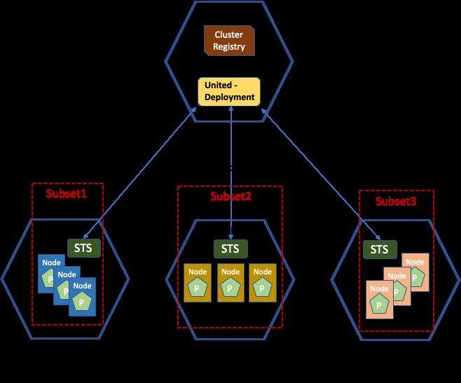 multi-clustercontroller