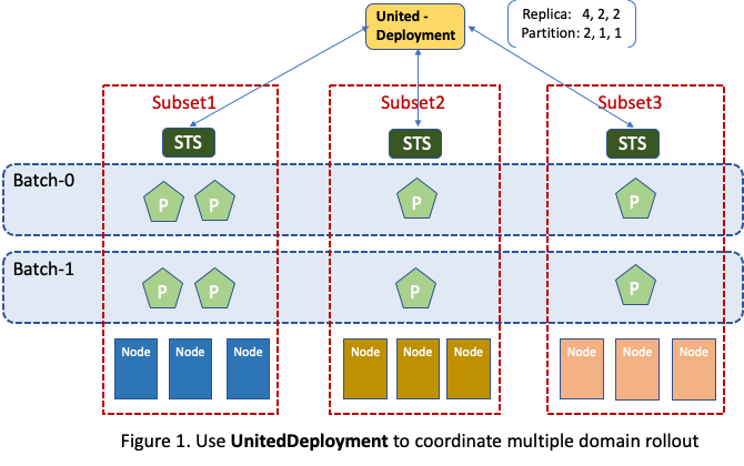 multi-cluster controller