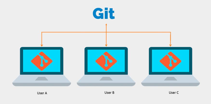 Git常用命令清单