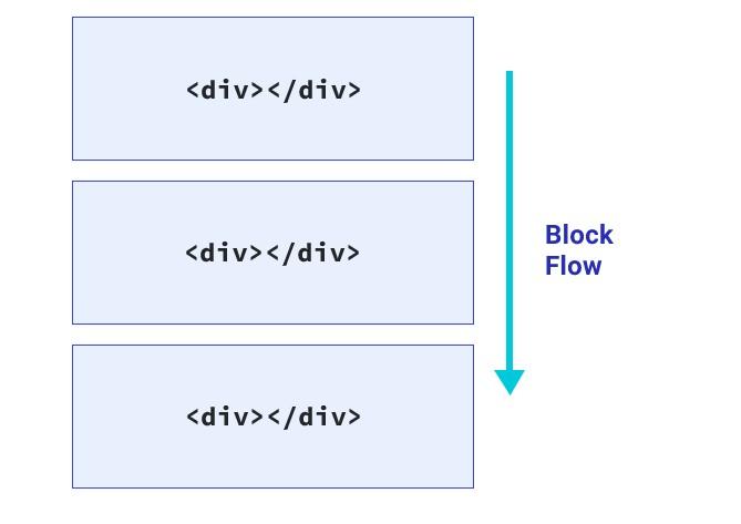 CSS Block FLow