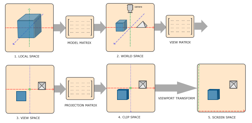 坐标系统和矩阵变换