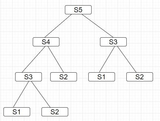 台阶算法递归树
