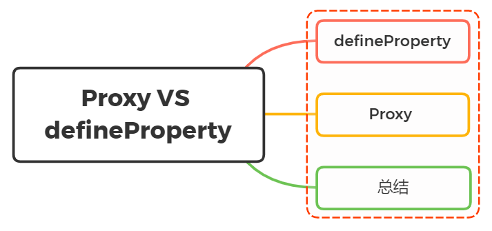 Object.defineProperty