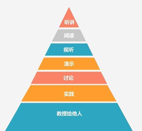 哈佛金字塔学习法