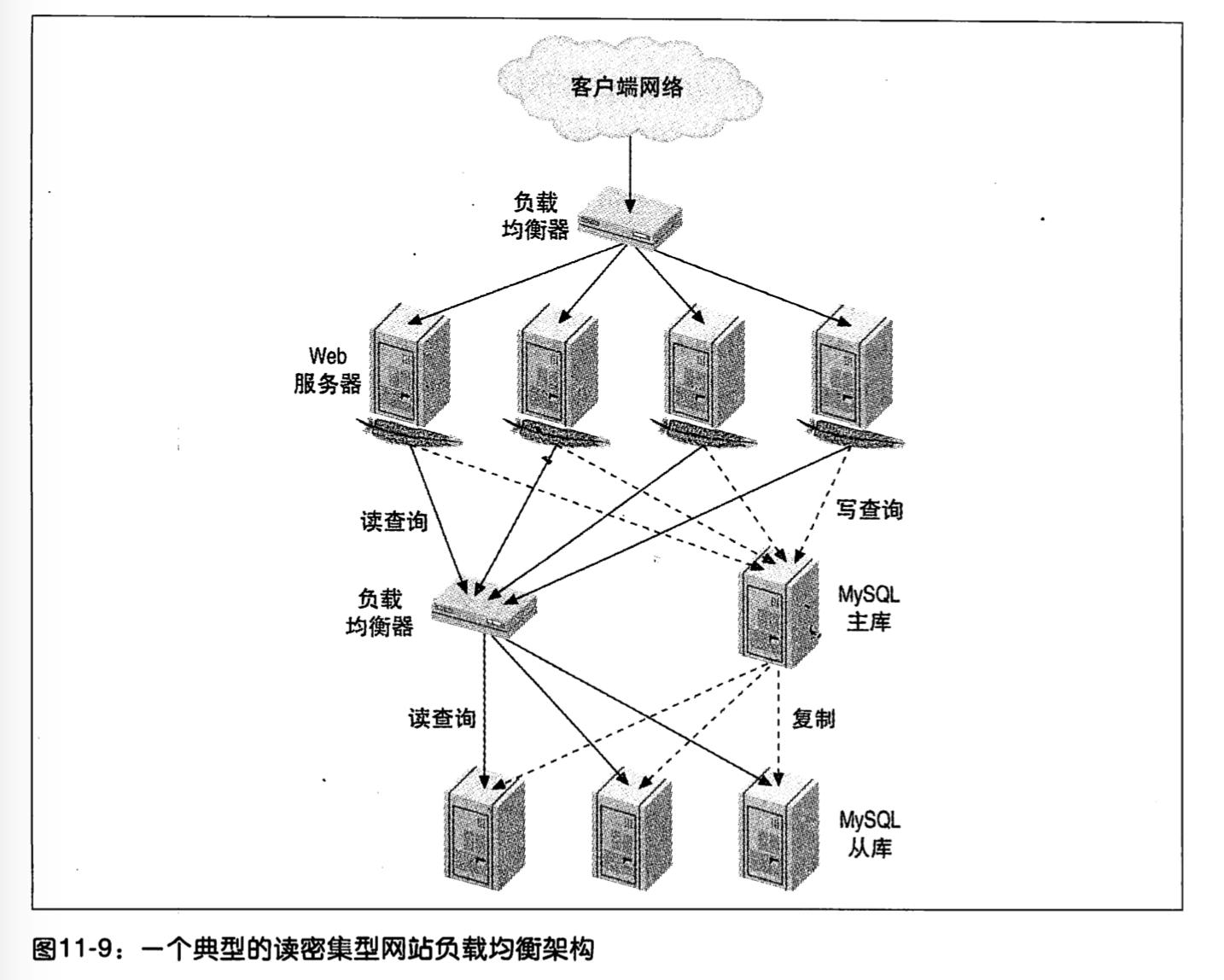 一个典型的读密集型网站负载均衡架构