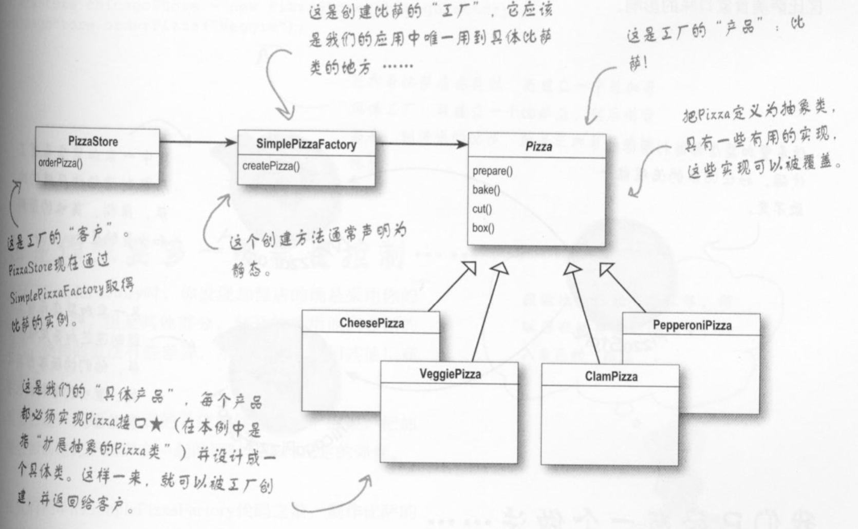 简单工厂类图