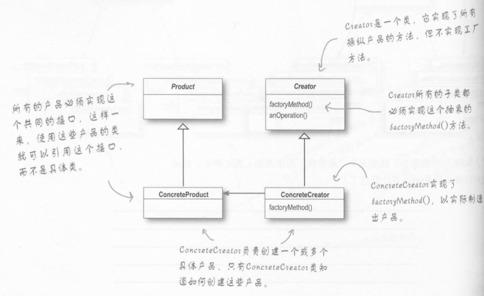 工厂方法类图