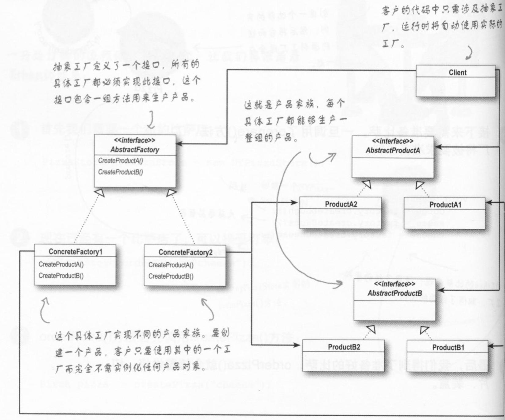 抽象工厂类图