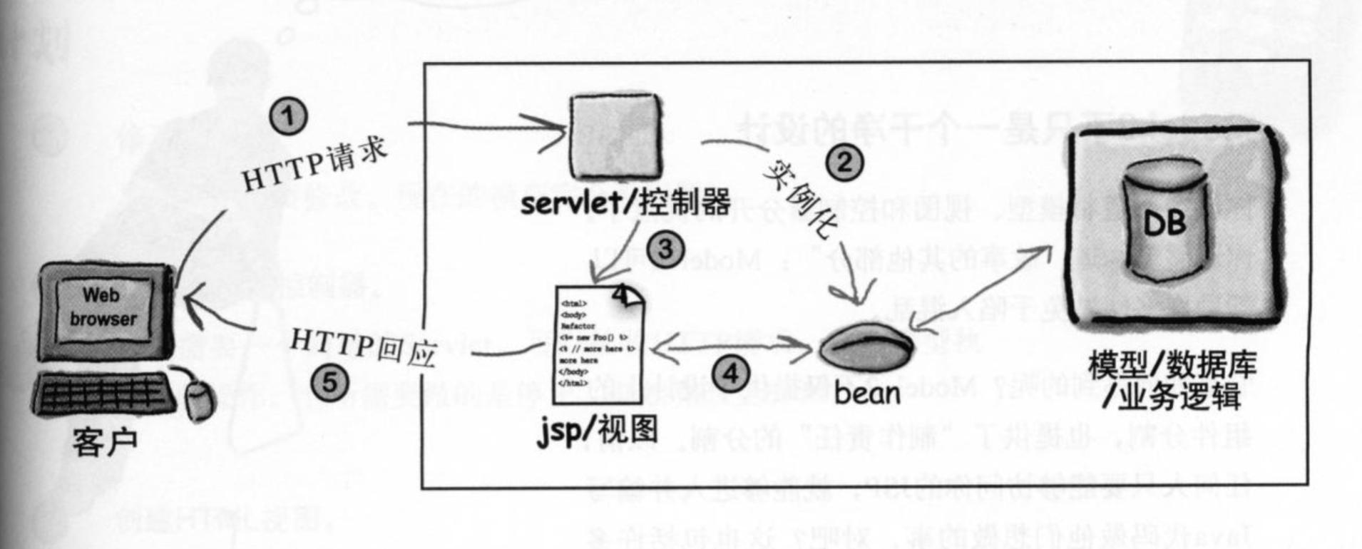 Web 适配 MVC