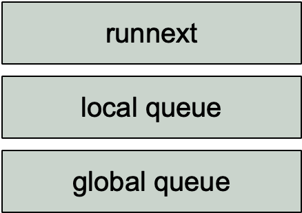 三级可运行队列