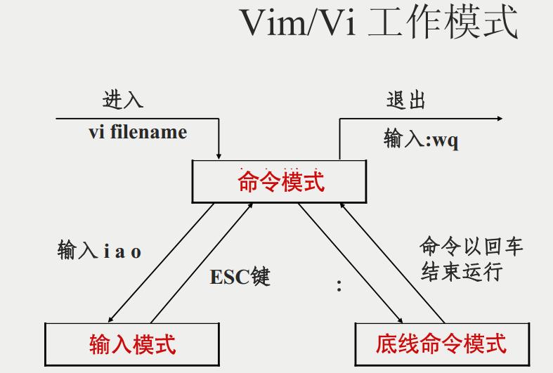 vim/vi工作模式
