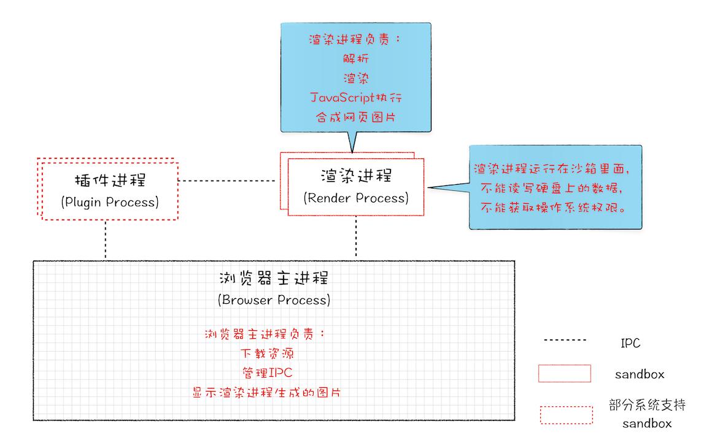 早期的多进程架构